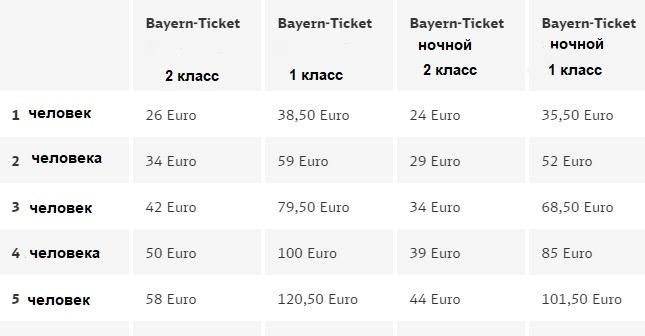 Баварский билет стоимость